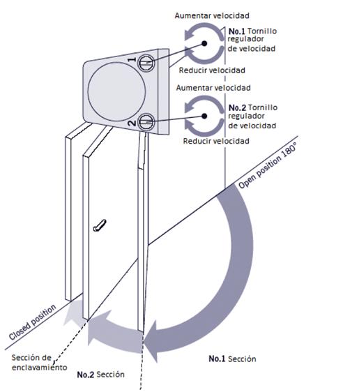 hydraulic-door-closers